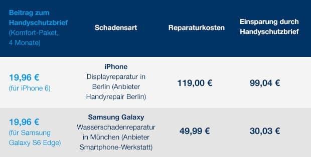 Reparaturkosten beim Handy
